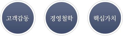 고객감동,경영철학,핵심가치